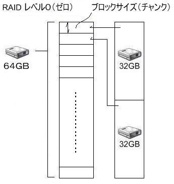 SSD プチフリを制限する ブロックサイズ(チャンク)