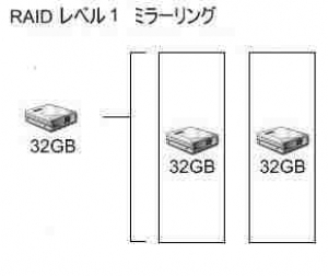 RAID レベル1 ミラーリング の構成