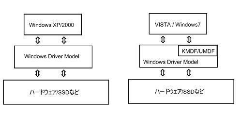 Windows 内部構造