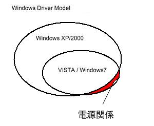 2000 XP VISTA 7 WDMの互換性