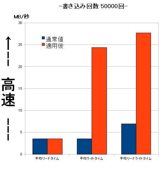 PFB プチフリバスター EeePC 高速化 S101 901 SSD プチフリ