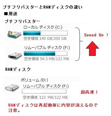 RAMディスク 高速