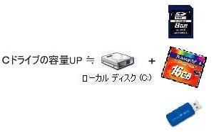 Windows7 Program files 移動実験 Cドライブ ダイエット