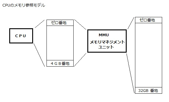PAE (Physical Address Extension) 物理アドレス拡張 CPU MMU 実メモリ 関係