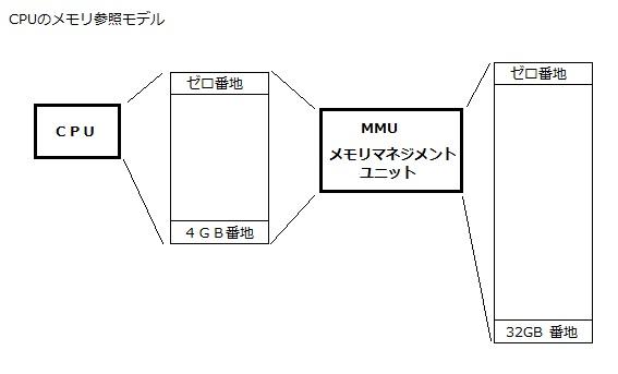 PAE (Physical Address Extension) 物理アドレス拡張 CPU MMU 実メモリ 関係