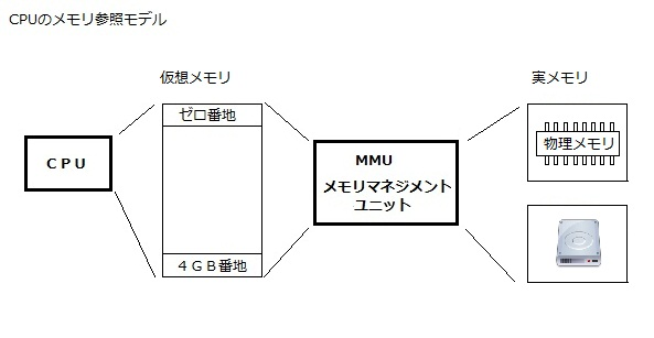 PAE 物理アドレス拡張 仮想記憶 実メモリ HDD 関係図