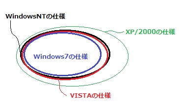 各OSの比較 2000 XP VISTA Windows7