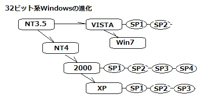 Windowsの進化の流れ NT3.5 NT4 2000 XP VISTA Windows7 SP1 SP2 SP3 SP4