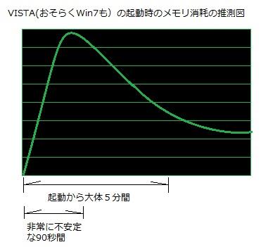 VISTA 起動開始 SuperFetch メモリ消耗 不安定 Windows7