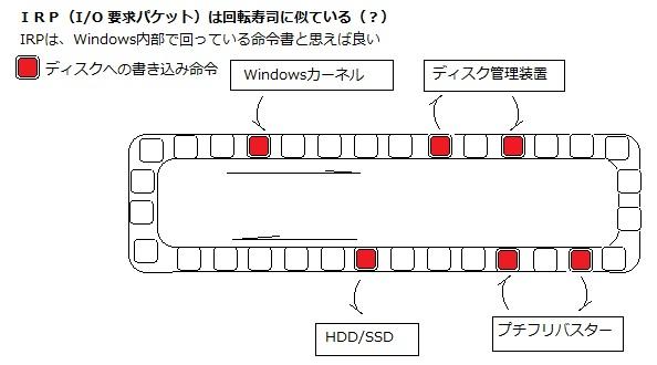 IRP I/O 要求パケット WDM XP VISTA Windows7 障害