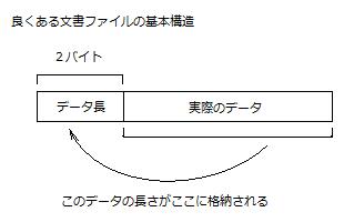 文書ファイルの基本構造