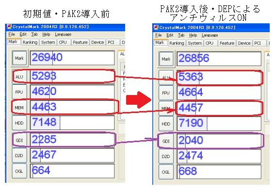 PAK2 DEP ベンチマーク テスト CrystakMark 2003R2 NXBit 速度劣化 測定