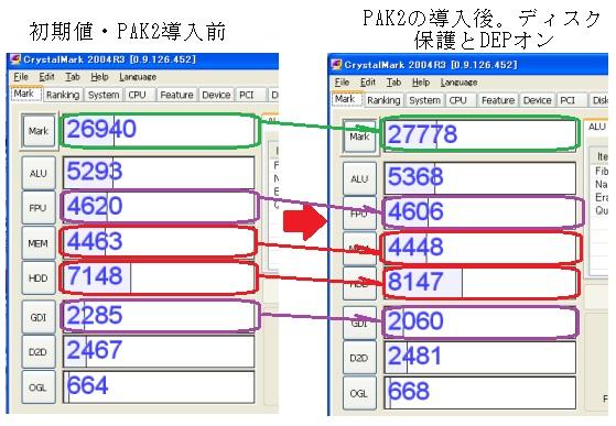 PAK2 ベンチマーク CrystalMark 2003R2 DEP NXbit ヒューリスティックスキャン 速度劣化