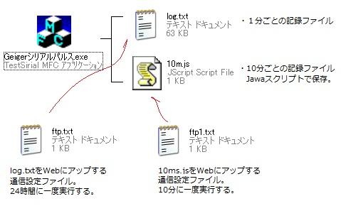 ガイガーカウンタ FTP 接続 設定