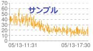 折れ線グラフ 放射線 今の都内