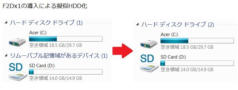 Acer ICONIA TAB W500 SDHC HDD化 F2Dx1