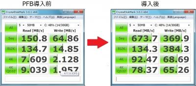 タッチパネルPC MSI WindPad 110W, Acer ICONIA TAB W500 ベンチマーク 比較