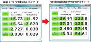 SDカードHDD化および高速化 ベンチマーク