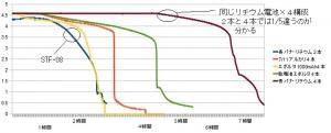 【2本刺し・電池別】携帯充電器 スマホ充電器 測定 評価 比較 レビュー トップランド SFT-08編 有効時間