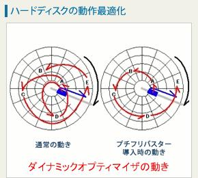 【整備手帳】壊れやすいデジレコ/監視カメラ ハードディスク フラグメント 最適化