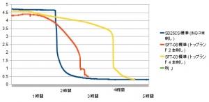 【2本刺し・電池別】携帯充電器 スマホ充電器 測定 評価 比較 レビュー inG SD25CS編 測定結果