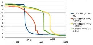 【4本刺し・電池別】携帯充電器 スマホ充電器 測定 評価 比較 レビュー アリスティ FM23CFS 測定 比較 グラフ