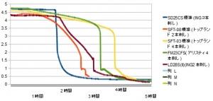 【2本刺し・電池別】携帯充電器 スマホ充電器 測定 評価 比較 レビュー inG LD28S(II)編 グラフ 測定 比較