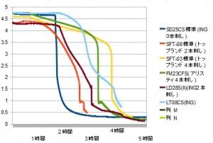 携帯充電器 スマホ充電器 測定 評価 比較 レビュー inG LT08CS編 SD25CS標準(ING3本刺し) SFT-08標準(トップランド2本刺し) FM23CFS(アリスティ4本刺し) LD28S(II)(ING2本刺し) LT08CS(ING)