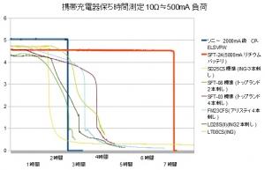 【繰り返し充電式】携帯充電器 スマホ充電器 性能 測定 評価 比較 レビュー ソニー CP-ELSVPW編 性能比較グラフ
