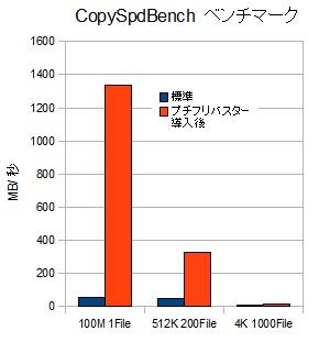 ZENBOOK Prime UX21A K3128 CopySpdBench グラフ
