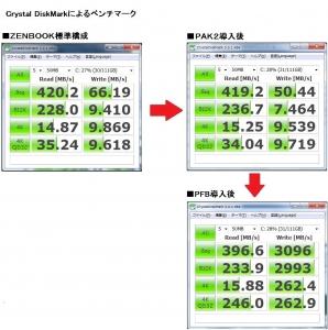 ZENBOOK UX31E 速度劣化ゼロ、最速のセキュリティ PAK2 Crystal DiskMark