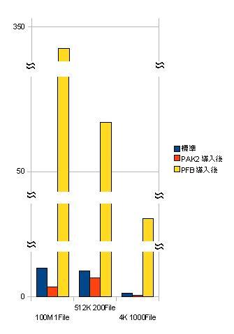 ZENBOOK UX31E 速度劣化ゼロ、最速のセキュリティ PAK2 CopySpdBench