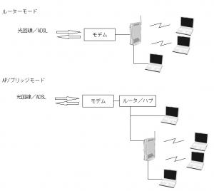 WZR-D1100H 11ac レビュー 評価 ブリッジモード APモード アクセスポイント