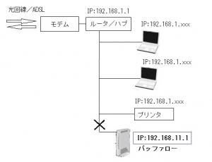 WZR-D1100H 11ac レビュー 評価 ベンチマーク 192.168.11.1 相性