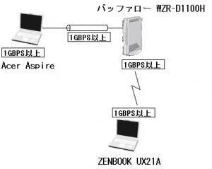 ASUS ZENBOOK UX21A / UX31A Wi-Fi無線LAN ベンチマーク 速度測定