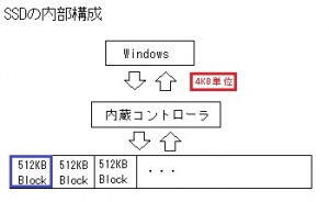SSD アライメント 不整合 除去方法 プチフリの原因