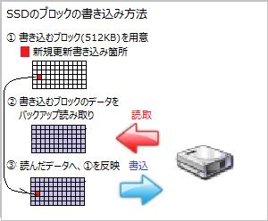 ssd プチフリ 原因 ブロック アライメント
