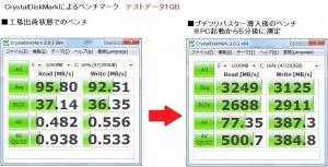 ASUS U24E 16GB化実験、PX2430  ベンチマーク 評価 テスト