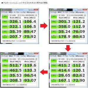 NTFS アロケーション ユニット サイズto