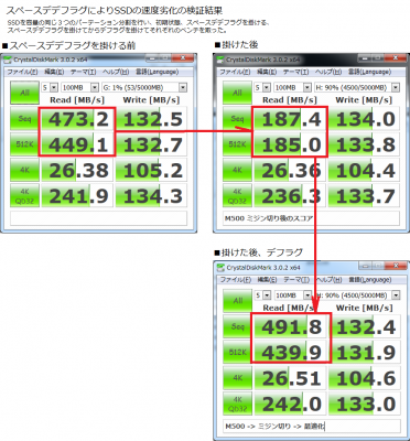 Crucial M500 SSD 120GB レビュー、徹底解析 プチフリの発生率