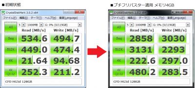 CFD HG5d 128GB ベンチマーク