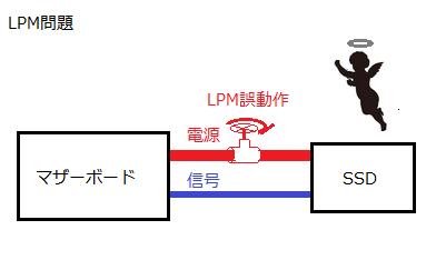 LPM問題 図解