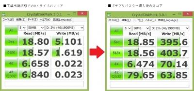 Acer ICONITATAB W510P ベンチマーク