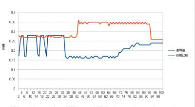 CSSD-S6T128NHG6Q 消費電力測定