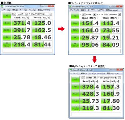 SATA III 6Gb/s SSD320 (Premium) ダメージテスト