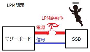 LPM問題