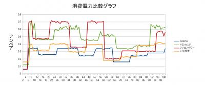 SSD 消費電力グラフ
