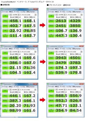 intel製 SSD 530Series 120GB ベンチマークテスト