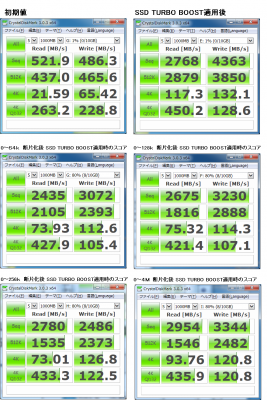 SSD Turbo Boost 比較