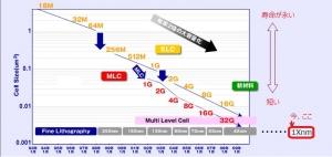 NANDフラッシュメモリに見るムーアの法則、寿命の縮小